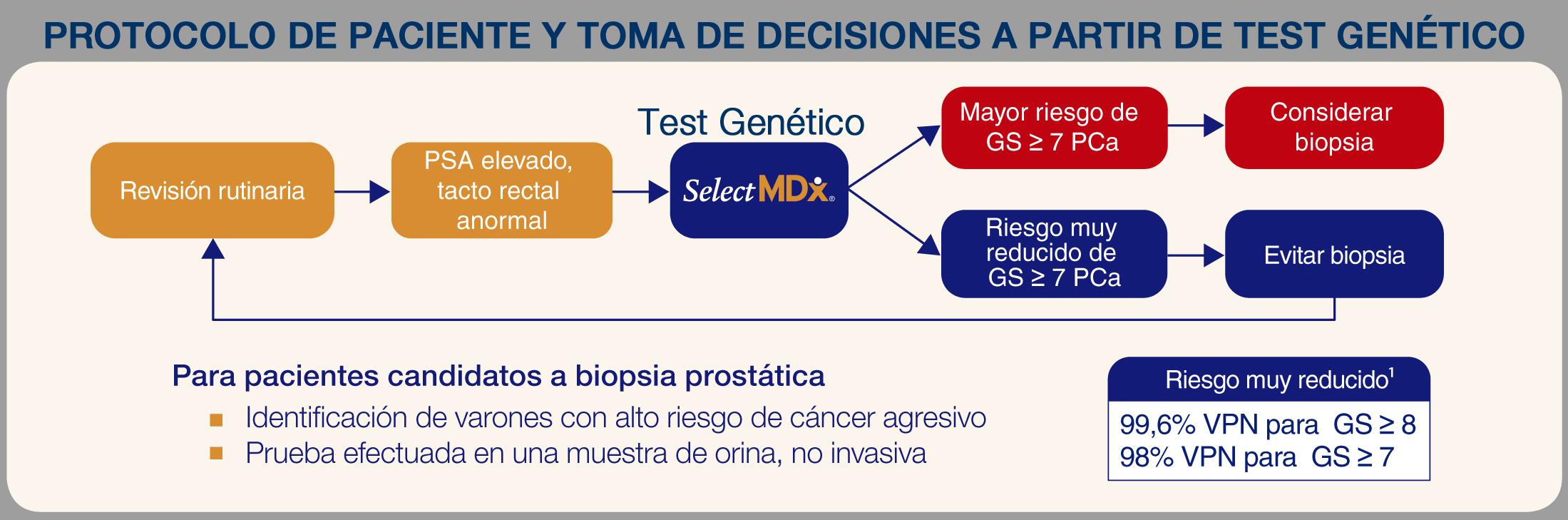 Somos el primer hospital del sureste que ofrece un test genético para diagnóstico de cáncer de próstata